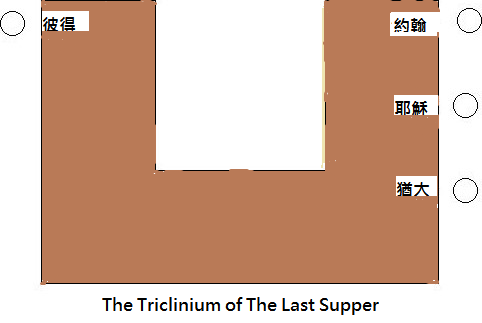 The Triclinium of The Last Supper